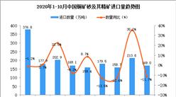 2020年10月中国铜矿砂及其精矿进口数据统计分析