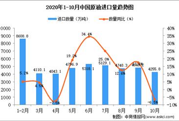 2020年10月中国原油进口数据统计分析