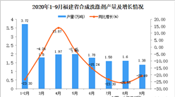 2020年9月福建省合成洗涤剂产量数据统计分析