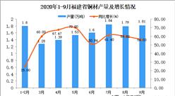 2020年9月福建省铜材产量数据统计分析