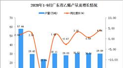 2020年9月广东乙烯产量数据统计分析