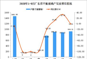 2020年9月广东平板玻璃产量数据统计分析