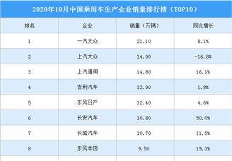 2020年10月中國乘用車企業銷量排行榜