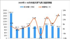 2020年10月中国天然气进口数据统计分析