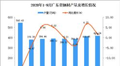 2020年9月广东钢材产量数据统计分析