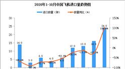 2020年10月中国飞机进口数据统计分析