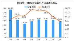 2020年9月福建省饮料产量数据统计分析