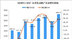 2020年9月廣東發動機產量數據統計分析