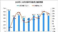 2020年10月中国半导体进口数据统计分析