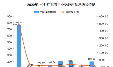 2020年9月广东工业锅炉产量数据统计分析