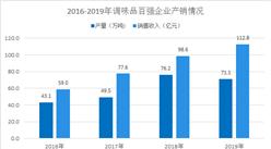 2020年中国复合调味料市场现状及后疫情时代发展趋势分析