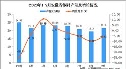 2020年9月安徽省铜材产量数据统计分析