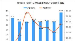 2020年9月广东合成洗涤剂产量数据统计分析