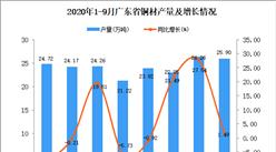 2020年9月广东铜材产量数据统计分析