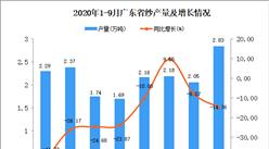 2020年9月广东纱产量数据统计分析