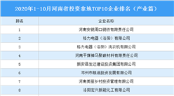 产业地产投资情报:2020年1-10月河南省投资拿地TOP10企业排名(产业篇)