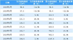2020年10月世茂房产销售简报:销售额同比增长29%(附图表)