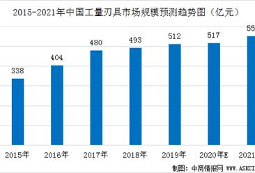 中国工量刃具行业市场规模预测:受疫情影响  2020年增长率降至1%(图)