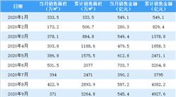 2020年10月萬科銷售簡報:銷售額同比增長20.59%(附圖表)