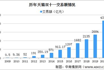 天猫双11半小时成交额突破3723亿 上海杭州北京销售额位居前三(图)
