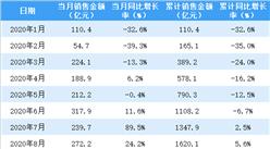 2020年10月华润置地销售简报:销售额同比增长3.5%(附图表)