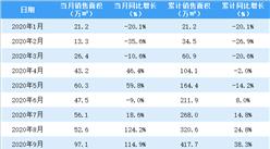 2020年10月佳兆业销售简报:销售额同比增长47.9%(附图表)