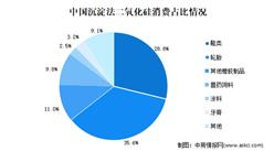 2020年中国沉淀法二氧化硅市场现状及发展趋势预测分析