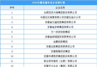 2020年安徽省服务业企业排行榜(附榜单)