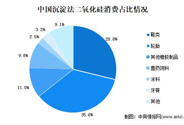 2020年中国牙膏用二氧化硅市场现状及应用需求分析