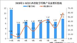 2020年9月江西省化学纤维产量数据统计分析