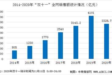 2020双十一大促成绩单出炉:全网销售额定格3328.7亿元  家电/手机等商品最热销
