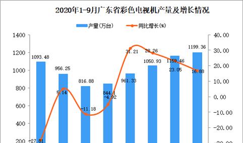 2020年9月广东彩色电视机产量数据统计分析