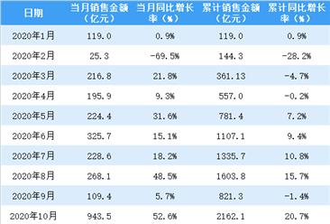 2020年10月招商蛇口销售简报:销售额同比增长52.6%(附图表)