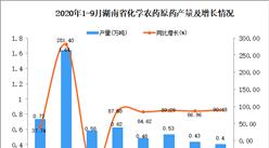 2020年9月湖南省化学农药原药产量数据统计分析