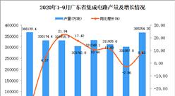 2020年9月广东集成电路产量数据统计分析