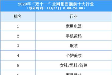 2020双十一全国十大行业全网销售额排名:家用电器销售额第一(图)