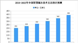 2020年中国智慧城市行业细分领域市场现状分析
