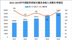 2020年中国IT服务市场现状及发展趋势预测分析