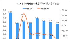 2020年9月湖南省化学纤维产量数据统计分析