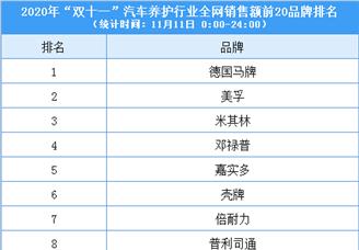 """2020""""双十一""""汽车养护行业全网销售额前20品牌排行榜"""