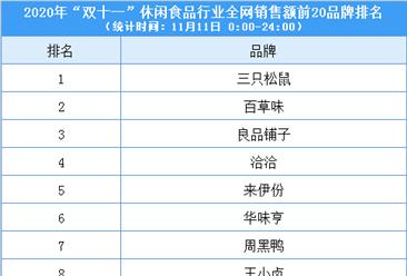 """2020""""双11""""休闲食品行业全网销售额前20品牌排行榜(附榜单)"""