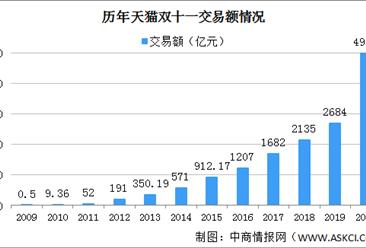 2020年双11天猫成交额4982亿 上海北京杭州最爱买买买(附历年成交额)