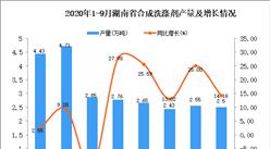 2020年9月湖南省合成洗涤剂产量数据统计分析