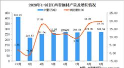 2020年9月江西省钢材产量数据统计分析