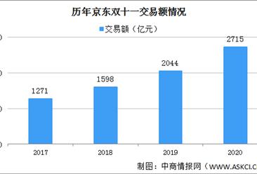 2020年双11京东下单金额2715亿 13173个国产品牌成交额增速超2倍(附历年成交数据)