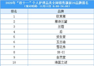 """2020""""双11""""个人护理行业全网销售额前20品牌排行榜(附榜单)"""