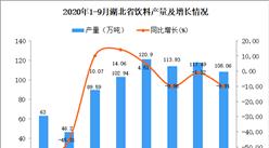 2020年9月湖北省飲料產量數據統計分析