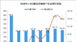 2020年9月湖南省钢材产量数据统计分析
