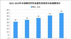 2021年中国神经外科用医用耗材行业存在问题及市场前景预测分析