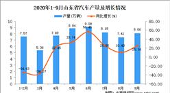 2020年9月山东省汽车产量数据统计分析